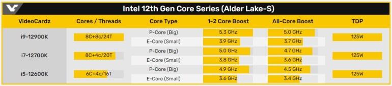 Раскрыты характеристики процессоров Intel Alder Lake-S Core i9-12900K, i7-12700K и i5-12600K с большими и малыми вычислительными ядрами