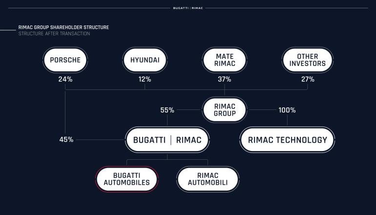 Официально: Rimac и Bugatti объединились в единого производителя гиперкаров Bugatti-Rimac (55% новой компании принадлежат Rimac Group, 45% - Porsche)