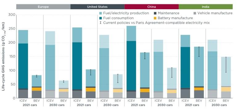 Исследование ICCT развеивает миф о том, что электромобили загрязняют не меньше, чем автомобили с ДВС, из-за «грязных» электроэнергии и производства
