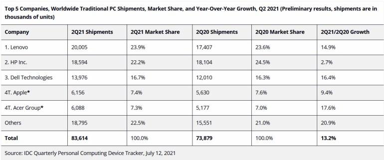 IDC: Глобальные поставки ПК во втором квартале 2021 года выросли на 13,2%
