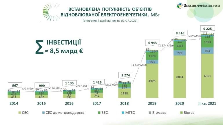 Держенергоефективності оприлюднило статистику розвитку відновлюваної електроенергетики за I півріччя 2021 року - загальна потужність збільшилась на 8,3% або 709 МВт