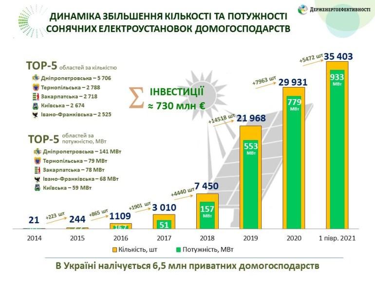 Держенергоефективності: У 2014 році лише 20 українських домогосподарств мали сонячні панелі, у 2017 - 3000, а зараз - більше 35 тис.