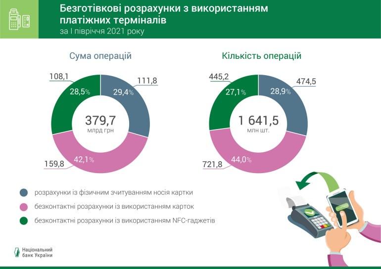 НБУ: За перше півріччя 2021 року сума та кількість безготівкових операцій зросли більш ніж на третину [інфографіка]