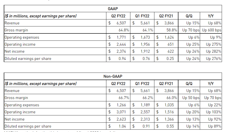 NVIDIA отчиталась о рекордной выручке за квартал ($6,51 млрд) и предупредила о сохранении дефицита видеокарт до 2023 года