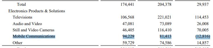 Sony больше не раскрывает показатели продаж смартфонов Xperia — соответствующая строка исчезла из отчета