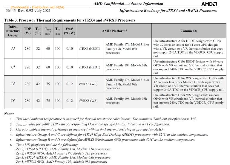 Раскрыты характеристики процессоров AMD Ryzen Threadripper 5000: 8 моделей, до 64 ядер, до 128 линий PCIe 4.0