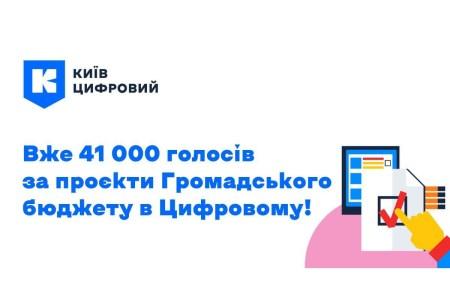 За перший тиждень голосування Громадського бюджету кияни віддали 176 тис. голосів за міські проєкти (з них 41 тис. — через «Київ Цифровий»)