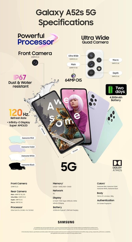 Samsung представила Galaxy A52s 5G — с Snapdragon 778G, экраном 120 Гц и 25-ваттной зарядкой в комплекте