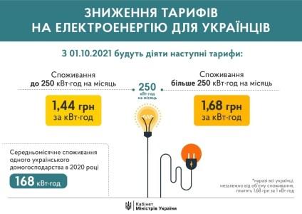 Уряд знизив ціну на електроенергію до 1,44 грн за кВт⋅год — з 1 жовтня і лише за обсягу споживання до 250 кВт⋅год на місяць