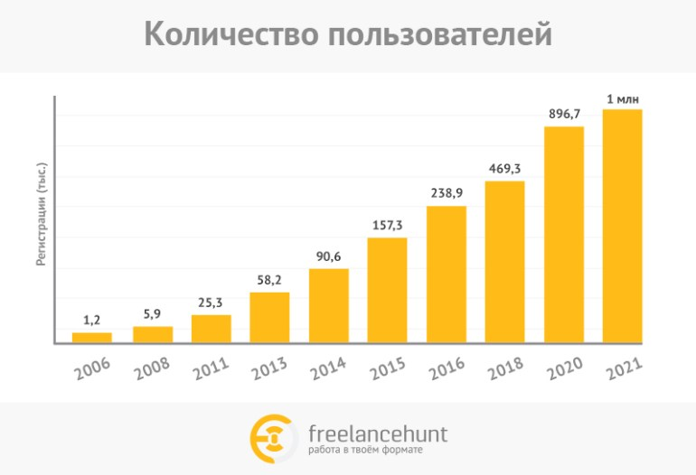 Украинский сервис удаленной работы Freelancehunt зарегистрировал миллионного фрилансера - на достижение рубежа ушло 16 лет