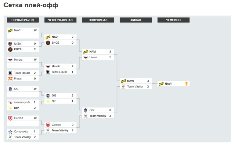 NAVI стали чемпионами ESL Pro League 14 по CS:GO, обыграв в финале Team Vitality со счётом 3:2 (приз составил $195 тыс. плюс бонус $1 млн)