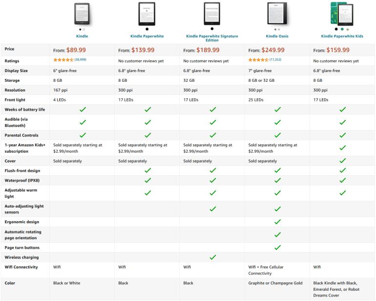 """Amazon представила обновленный ридер Kindle Paperwhite с 6,8-дюймовым экраном, разъемом USB-C, """"теплой"""" подсветкой и Signature-версией (32 ГБ и Qi)"""