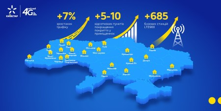 Протягом літа «Київстар» запустив 4G в діапазоні LTE900 у 14 містах України