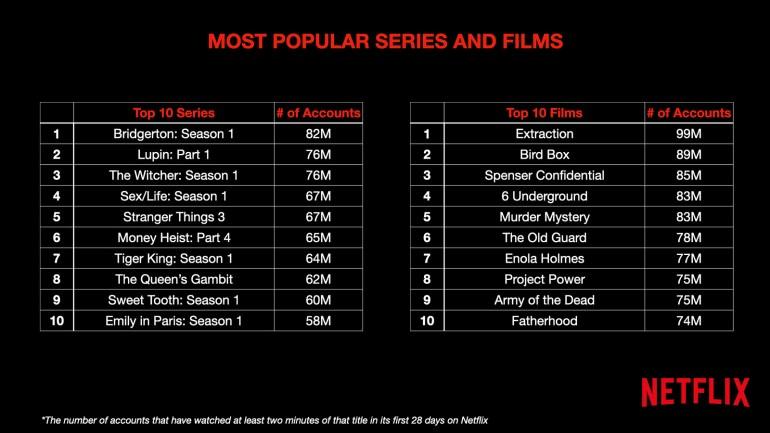 Netflix раскрыл точную статистику о зрителях и просмотрах десяти самых популярных сериалов и фильмов