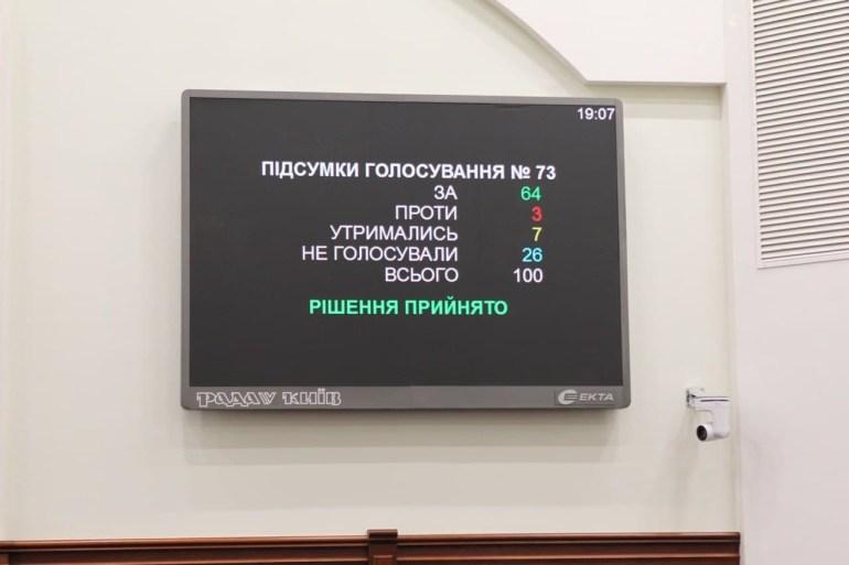 Київрада легалізувала неофіційні нічні паркомайданчики - додано 214 парковок на 21,657 машиномісць, що принесуть в бюджет 46 млн грн на рік