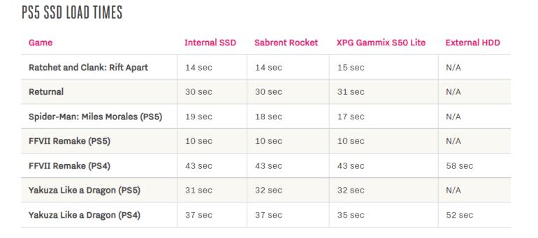 Практически никакой разницы: Digital Foundry и The Verge сравнили в играх встроенный SSD PS5 и самые медленные сторонние NVMe-накопители