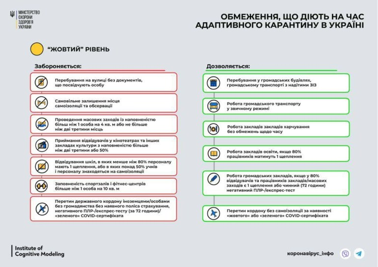 КМДА: Наявність COVID-сертифікатів або негативних тестів не є обов'язковою умовою для відвідування міських закладів та установ, доки Київ лишається в «жовтій» зоні