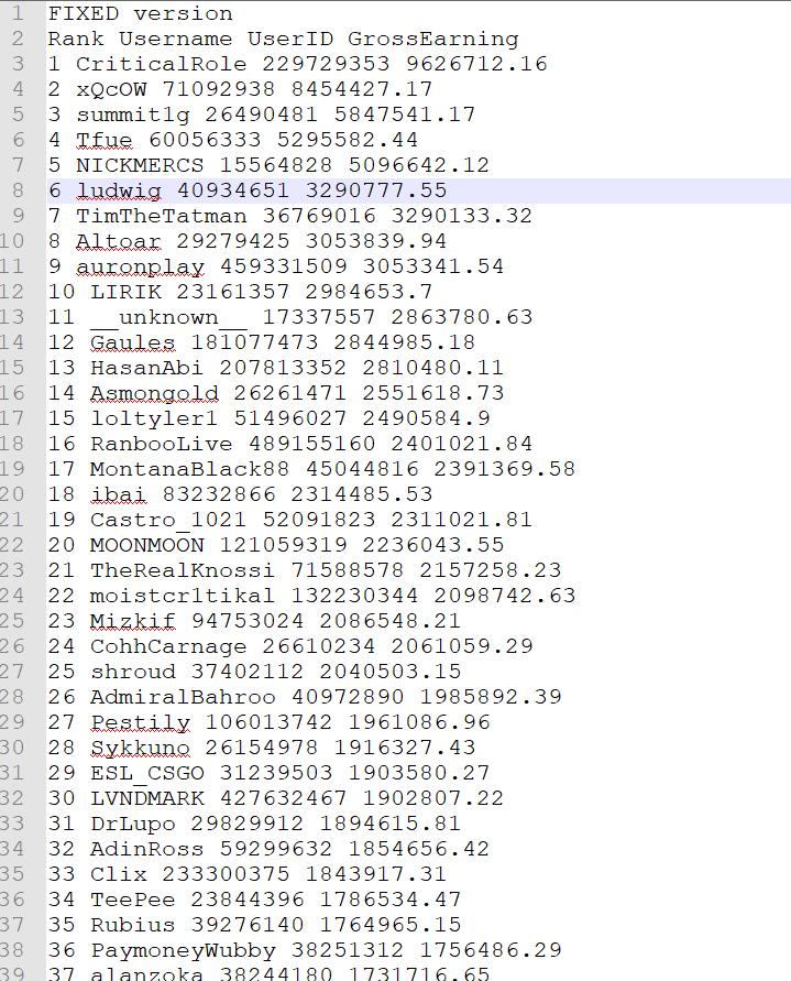 В сеть утекли исходный код Twitch, данные о заработке стримеров и файлы проекта Vapor (конкурент Steam от Amazon Game Studios)