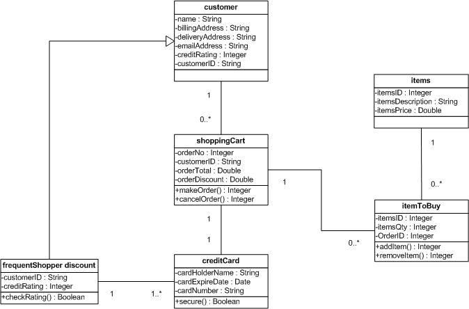 class diagram for restaurant system ricon lift wiring exercise 13: shopping cart specifications | chiman's eportfolio