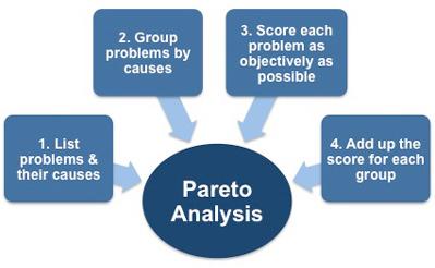 Pareto Analysis steps