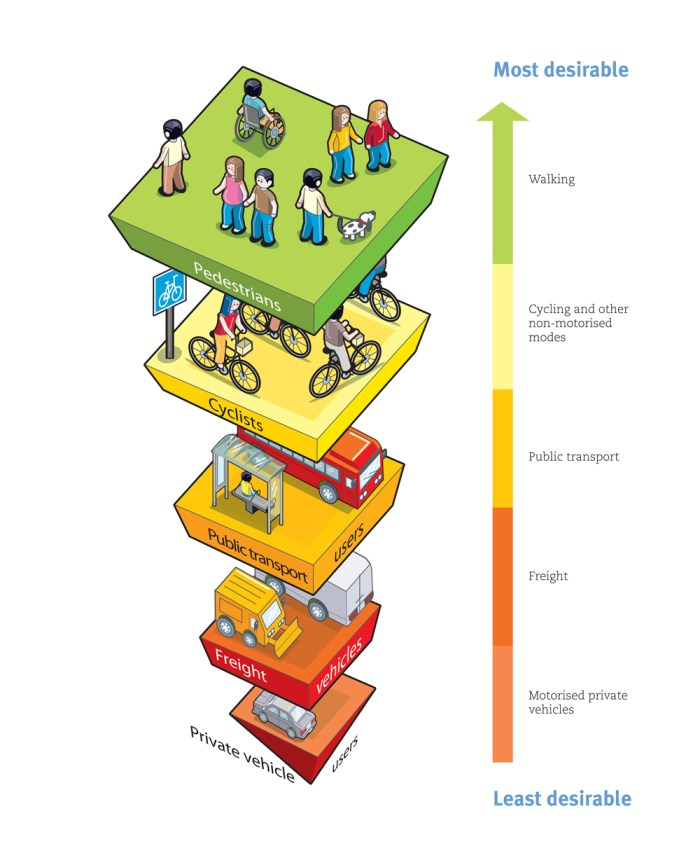 Access hierarchy by mode - Infographic - low res