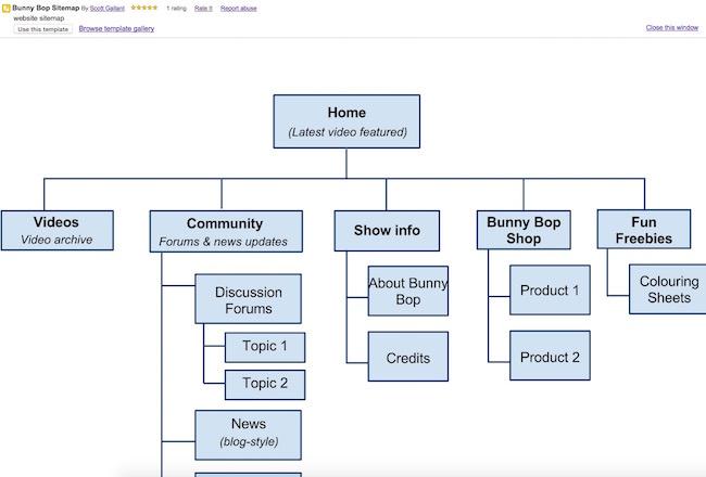 GoogleDriveSitemapTemplate I Teach Blogging - Template drive