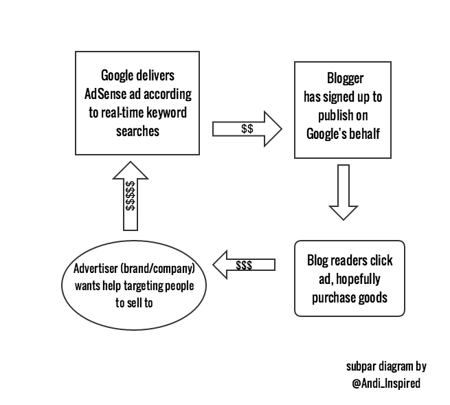 How Google AdSense works