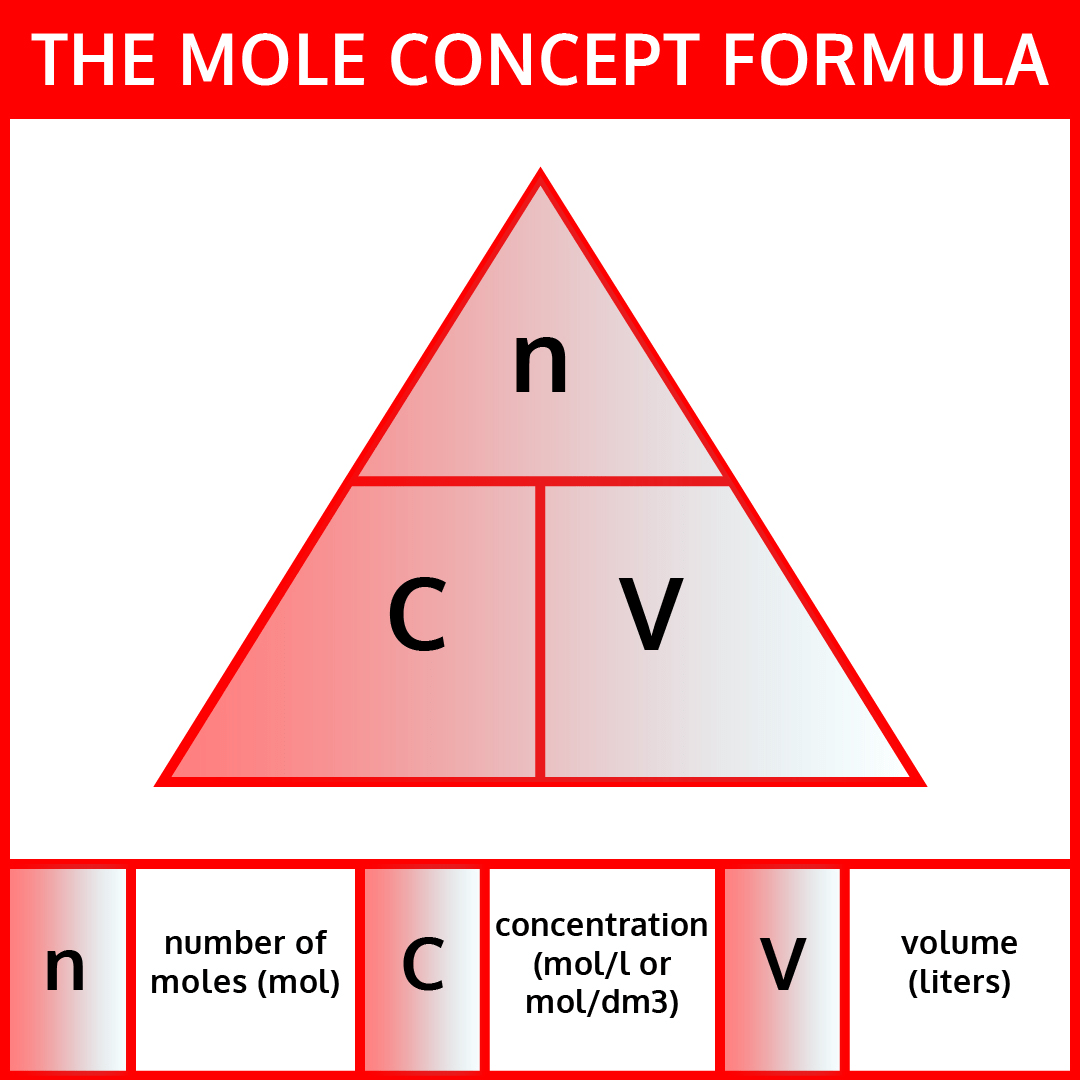 Mole Conversion Worksheet And Activity Iteachly
