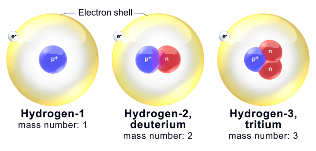 Isotope Names, Electron Shell, Properties of Isotopes