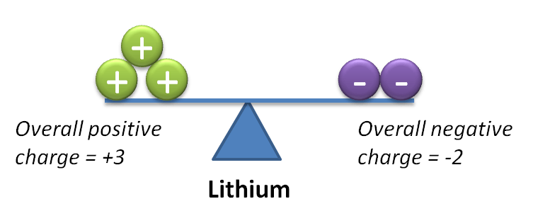 Lithium Periodic Table of Elements Chemistry
