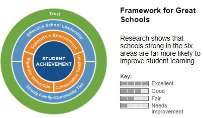 NYC DOE Framework for Great Schools Graphic