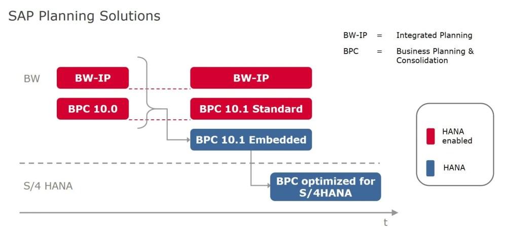 medium resolution of sap bpc