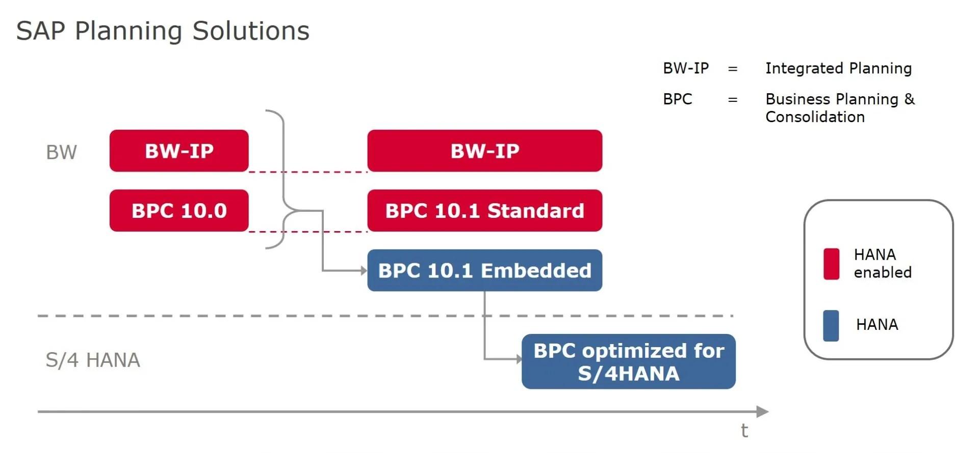 hight resolution of sap bpc