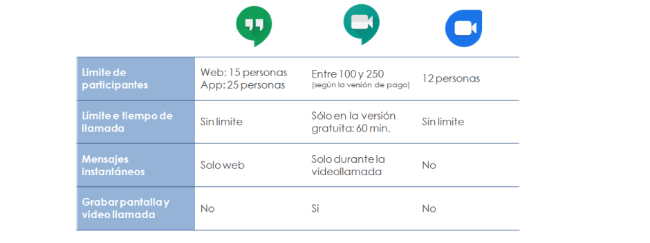 comparativa-google-hangout-meet-duo