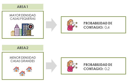 plataforma de apoyo a la decision covid19 - probabilidad contagio