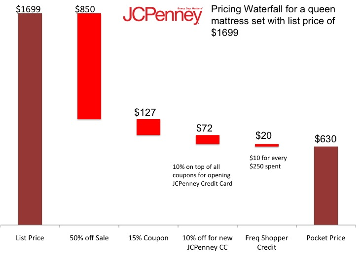 JCPenney Pricing Waterfall