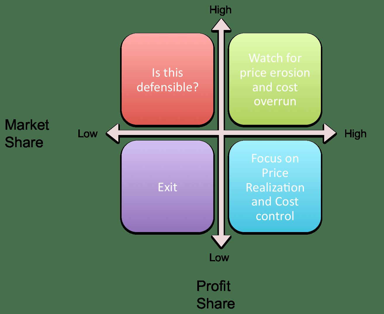 profit_share_2x2