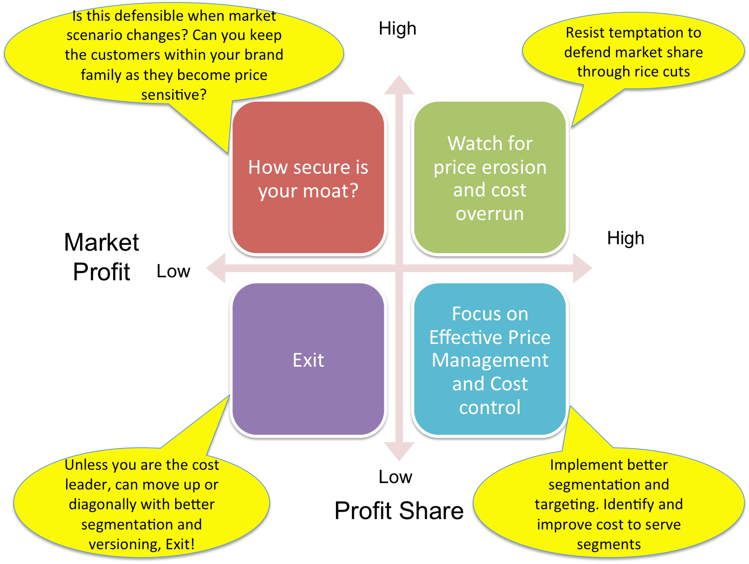 Your share of the Market Profit!  A 2X2 representation.