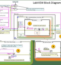 figure 2 main vi s block diagram significant functions [ 1021 x 848 Pixel ]