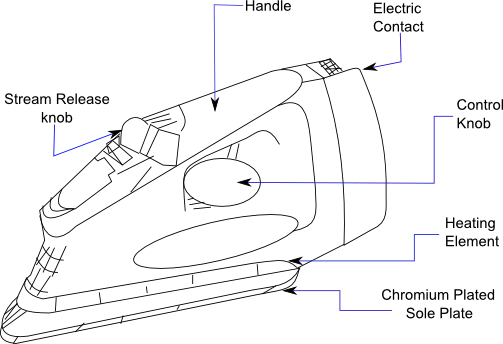 Electric Iron Wiring Diagram : 28 Wiring Diagram Images