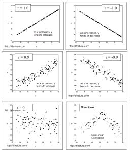 Pearson's Correlation Coefficient use, Interpretation
