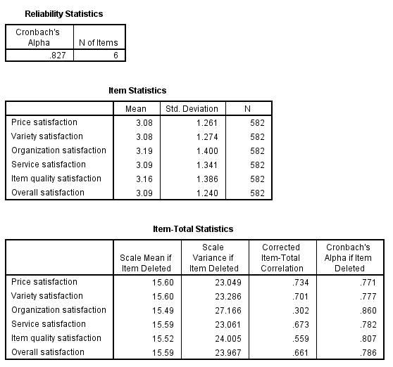 Reliability Analysis Output