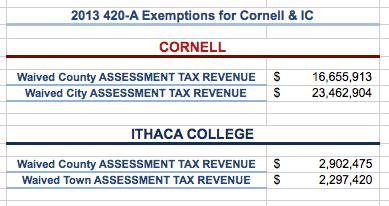 Cornell&IC_Exemptions