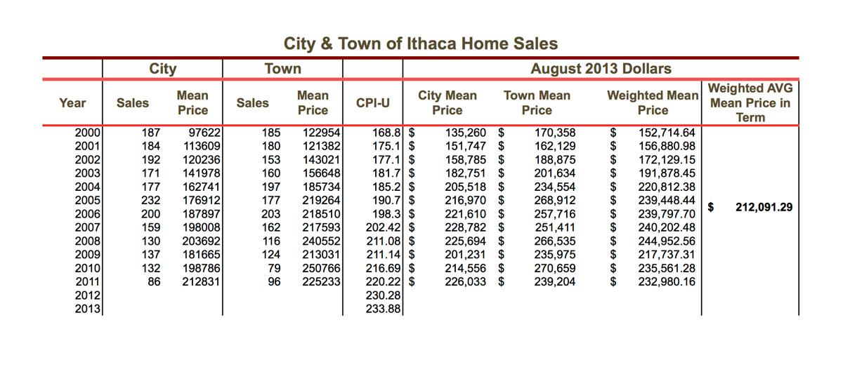 City-&-Town-Sales