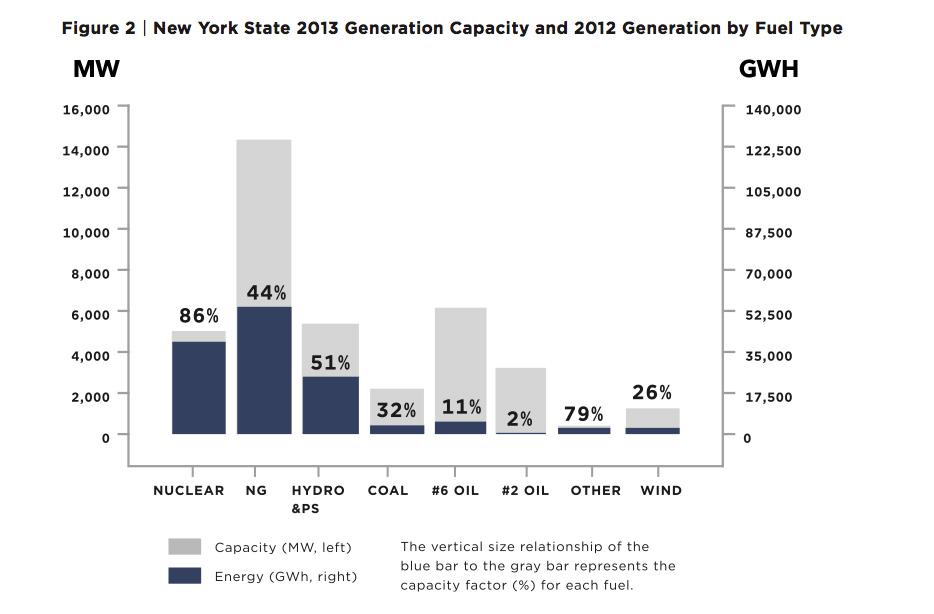 NY-Gen-Capacity-Generation