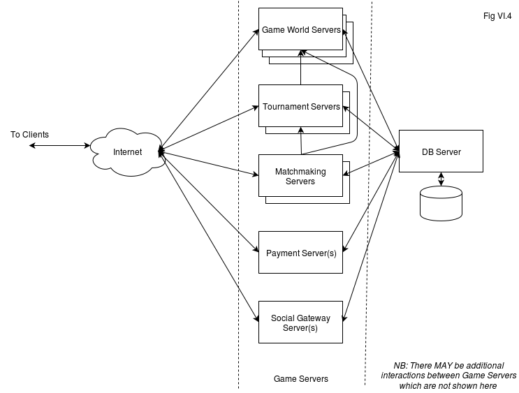 Server-Side MMO Architecture. Naïve, Web-Based, and