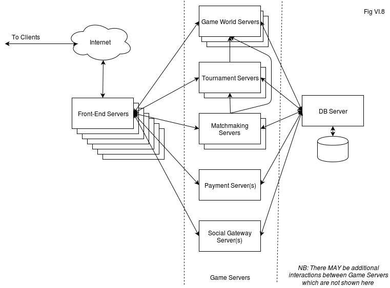 Server-Side Architecture. Front-End Servers and Client