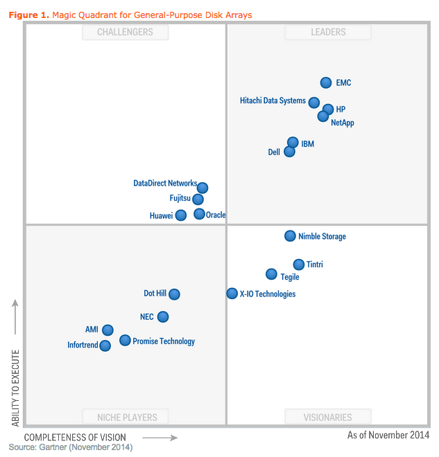 2014-11-20-disk magic quadrant
