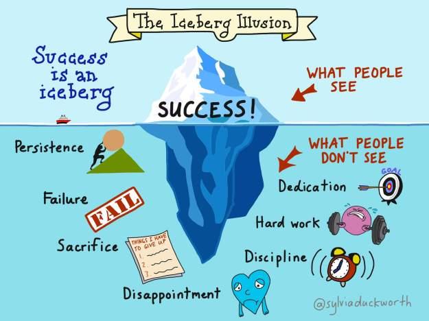 Resultado de imagen de success iceberg