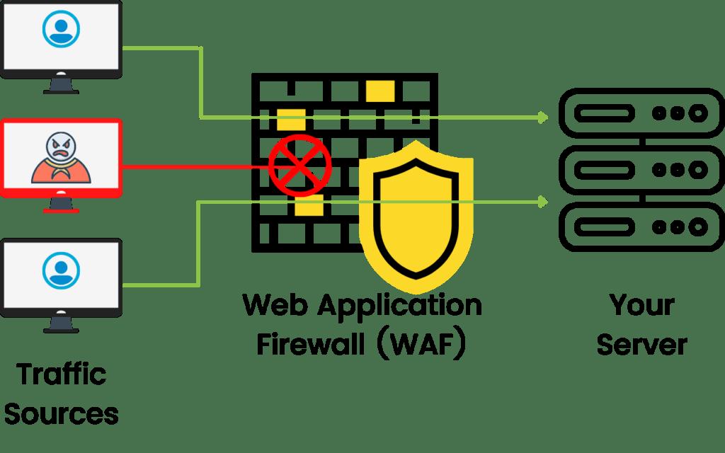 WordPress Security Web Application Firewall